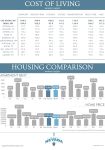 Cost of Living/Housing Comparison PDF | Interactive